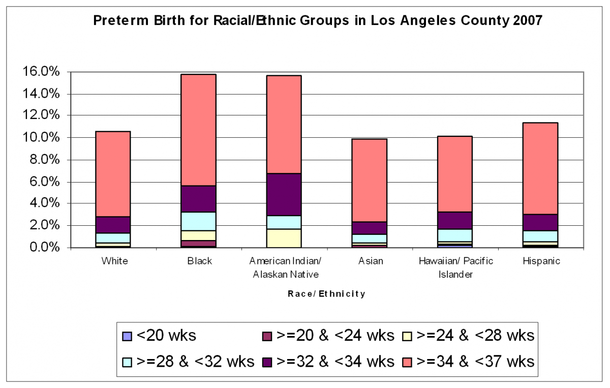 preterm by race